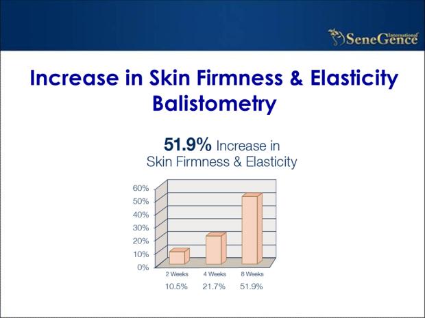 skin firmness slide