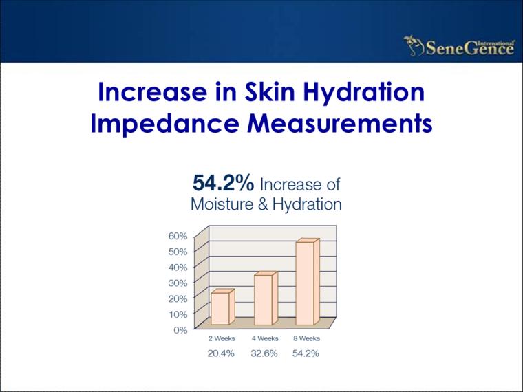 skin hydration slide